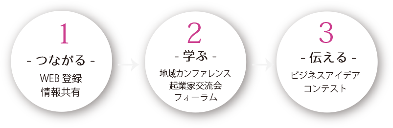 つながる→学ぶ→伝える